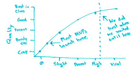 Marketing Lessons Learned from 16 Years of Building Moz - Whiteboard Friday