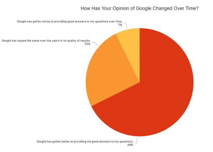 The majority of respondents agree: search has gotten better.